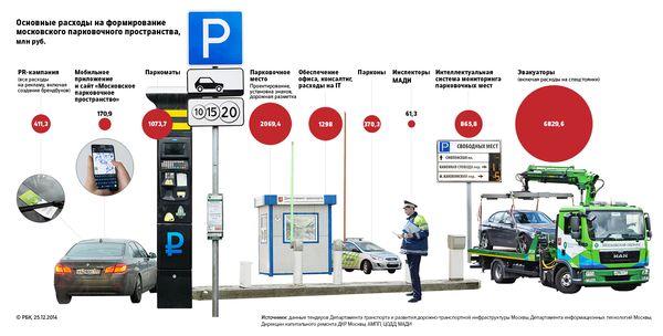 Ликсутов сообщил, что реальные затраты за 4 года на платную парковку составляют порядка 7,5 млрд рублей