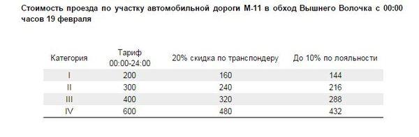 Стоимость проезда по трассе м11