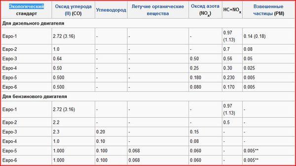 Таблица различия классов бензина