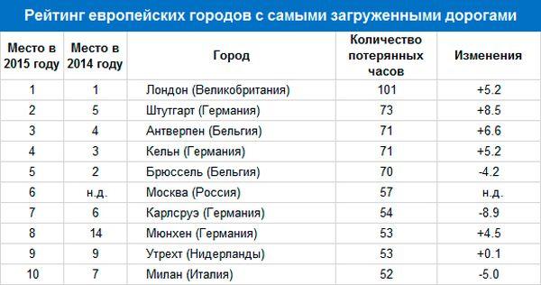 Москва заняла 6 место в списке европейских городов с самыми долгими пробками