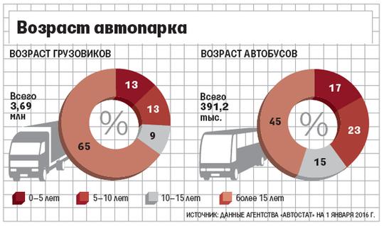 Транспортный налог может вырасти для старых грузовиков и автобусов