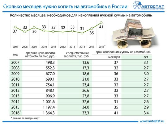 Сколько месяцев нужно копить на автомобиль в России
