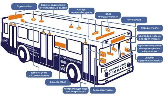 Физлица, не являющиеся ИП, будут отвечать за безопасность собственных грузовиков и автобусов по закону