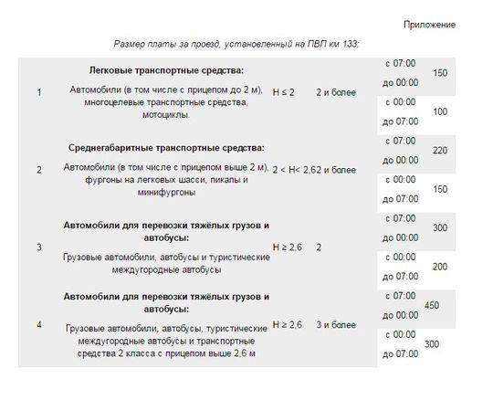 Участок трассы М4 «Дон» на 93—211 км будет бесплатным в течение тестового периода