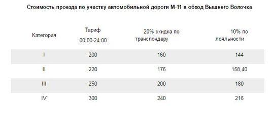 Тарифы на проезд по М11 с 1 июля по 30 сентября 2016 года