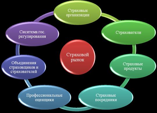 ЦБ РФ обнародовал перечень мер по развитию страхового рынка до 2018 года
