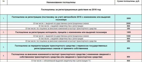 Госпошлина ГИБДД 2016 года