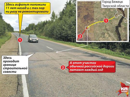 Доказано, что нормальные дороги в России строить можно
