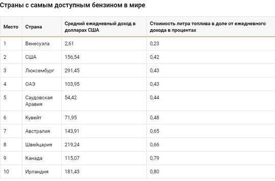 Россию назвали страной с дешевым, но недоступным бензином