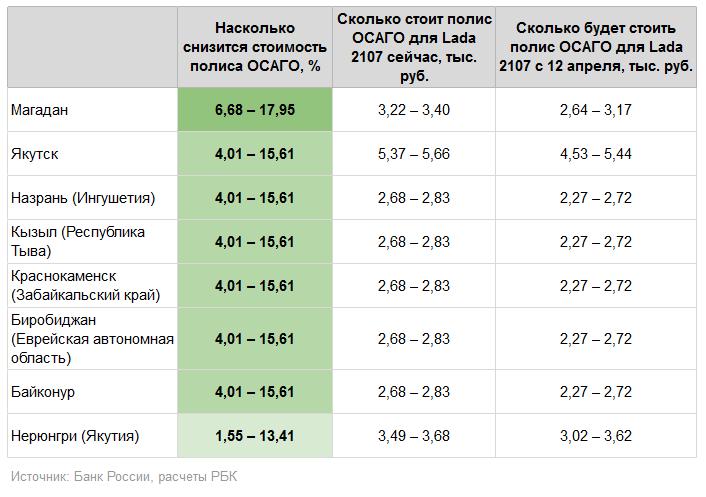 Сколько будет стоить полис ОСАГО после изменения 1 и 12 апреля 2015 года?