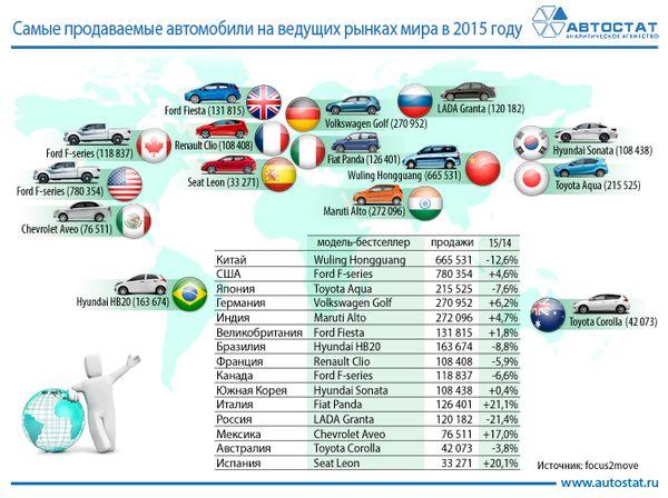 Рейтинг самых популярных автомобилей на мировом авторынке