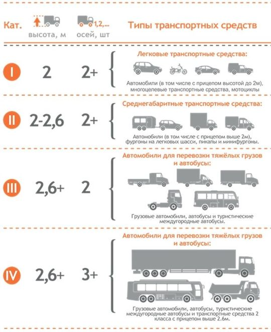 Категории ТС (транспортных средств)