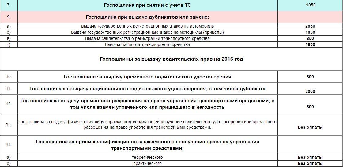 Регистрация нового автомобиля в гибдд 2018