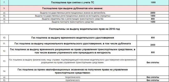 В России подорожают водительские права и СТС