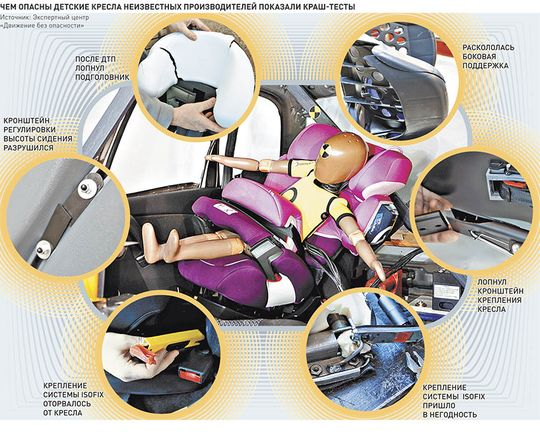 Производителей и импортеров детских автокресел проверят на прочность