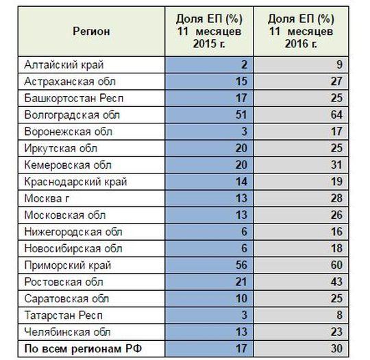 Треть ДТП в России оформляется по европротоколу