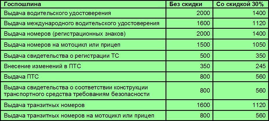 Госпошлина при смене водительского удостоверения в 2017 году сидел