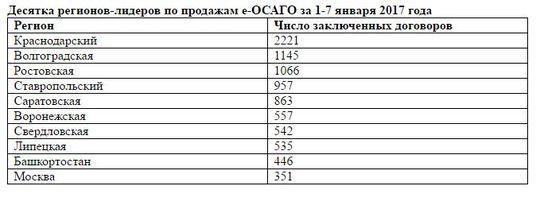 За первую неделю 2017 года продано почти 16 тысяч электронных полисов ОСАГО