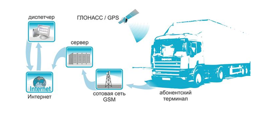 Попытки обойти систему: как водители обманывают приборы ГЛОНАСС