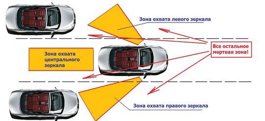 Автоподстава №5: автомобиль в «мертвой» зоне
